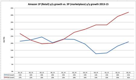 Amazon 1P vs. 3P