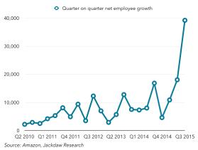 Quarter on quarter net employee growth