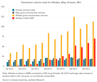 Alibaba, Amazon & ebay