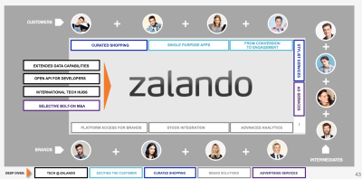 Zalando APIs and apps