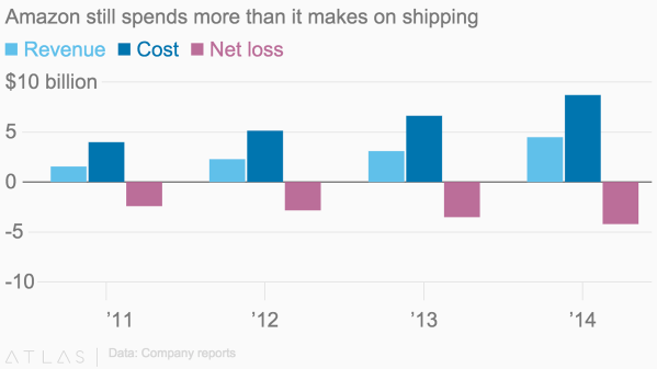 revenue, cost and net loss at Amazon