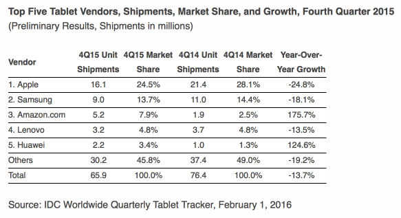 idc-tablets-q4-15.png
