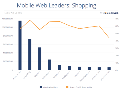 Mobile Web Leaders: Shopping