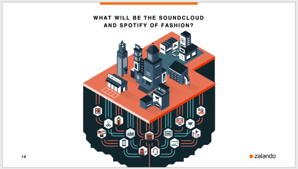 Zalando Spotify