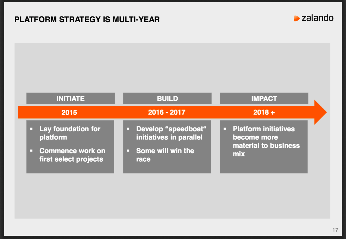 Zalando platform strategy multi-year