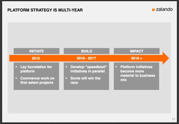 Zalando platform strategy multi-year