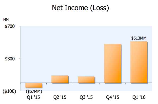 amazon-net-income