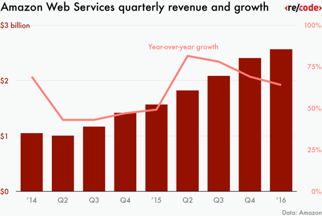 amazon-web-services-quarterly-revenue-and-growth-01