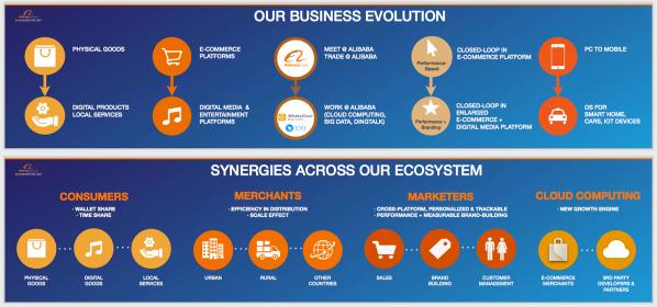 Alibaba IR 2016