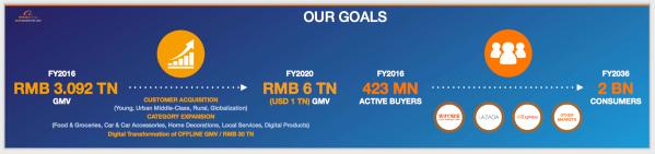 Alibaba's goals