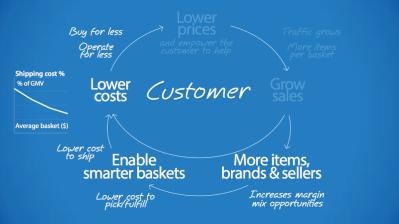 Walmart's e-commerce strategy