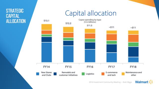 walmart-capital-allocation