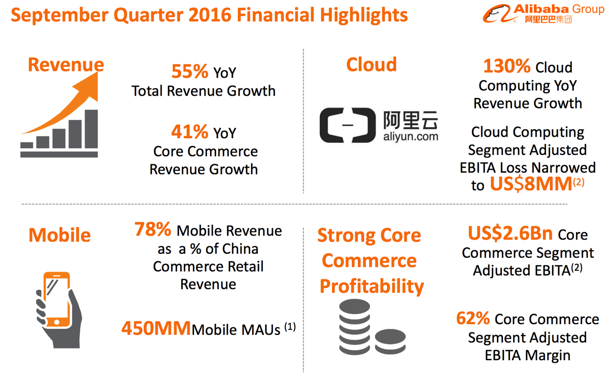 bc6b9843fd Alibaba's Quarterly Sales Have Now Beaten Estimates For Five Straight  Quarters