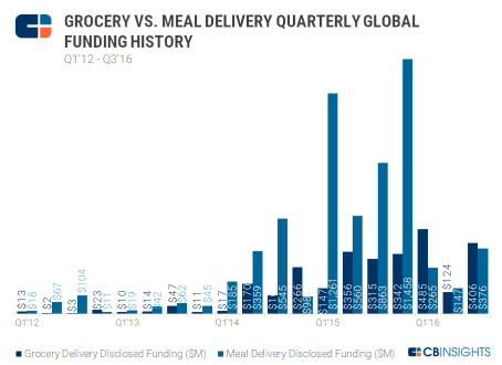 grocery vs meal delivery.png