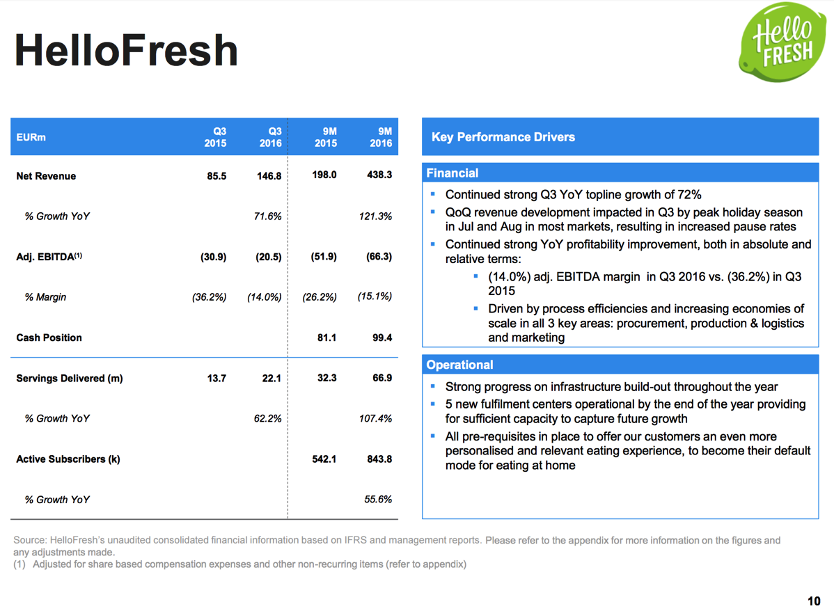 Blue apron financials - With Growing Active Subscribers By 55 6 Yoy Can Hellofresh Win The Meal Kit Race Early Moves