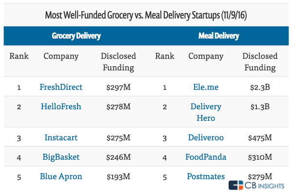 well-funded grocery vs meal delivery.png