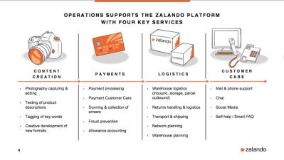 zalando operations.png