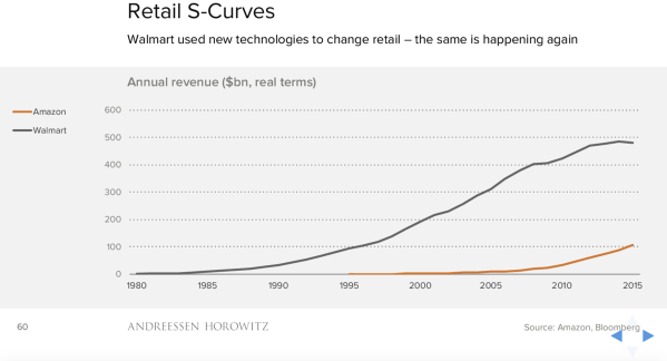 retail s-curves.png