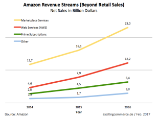 amazon-doubled.png