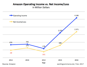 amazon profits 2016.png