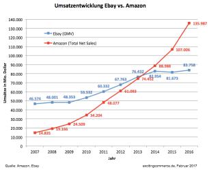 ebay-vs-amazon.png