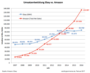ebay-vs-amazon.png