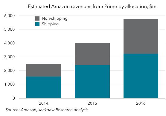 Amazon Prime revenues 2016