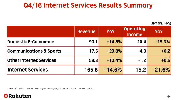 rakuten q4 2016 internet services.png