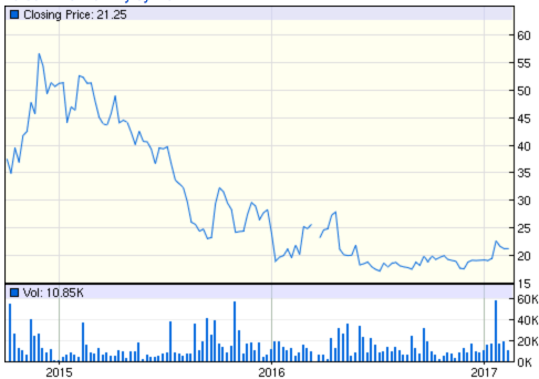 Rocket share price.png