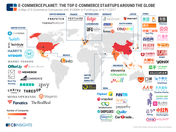 e-commerce startups