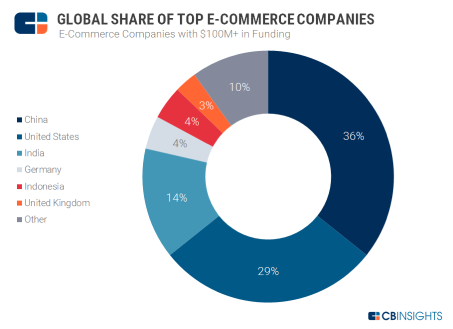 global share of top e-commerce companies.png