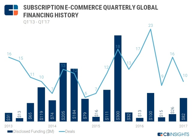 subscription e-commerce quarterly