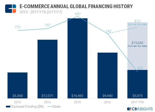 E-Commerce Investments Bounce Back Up After Slow-Ish 2016