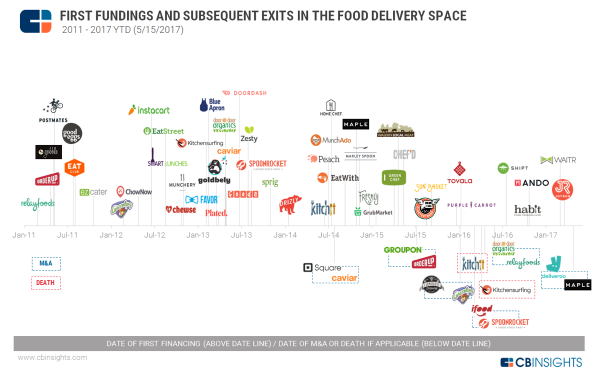 Food Delivery Startups 2017