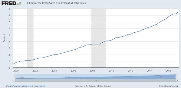 retail-sales-US.png