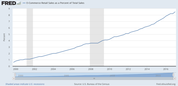 retail-sales-US.png