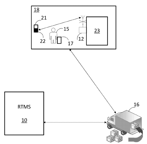 Walmart's IoT Patent Application