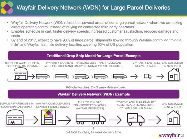 wayfair-logistics-2.png