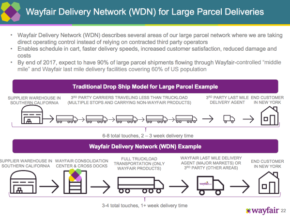 wayfair-logistics-2.png