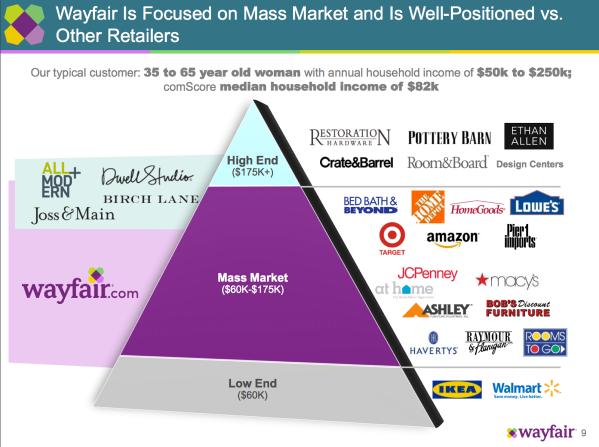 wayfair-positioning-17.png