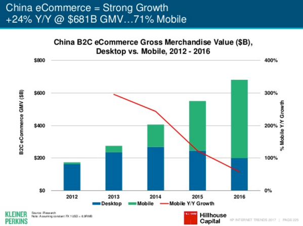 meeker-2017-china-ecommerce-growth.png
