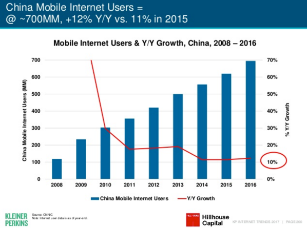 meeker-2017-mobile-china.png