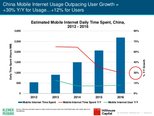 meeker-2017-mobile-usage-china.png