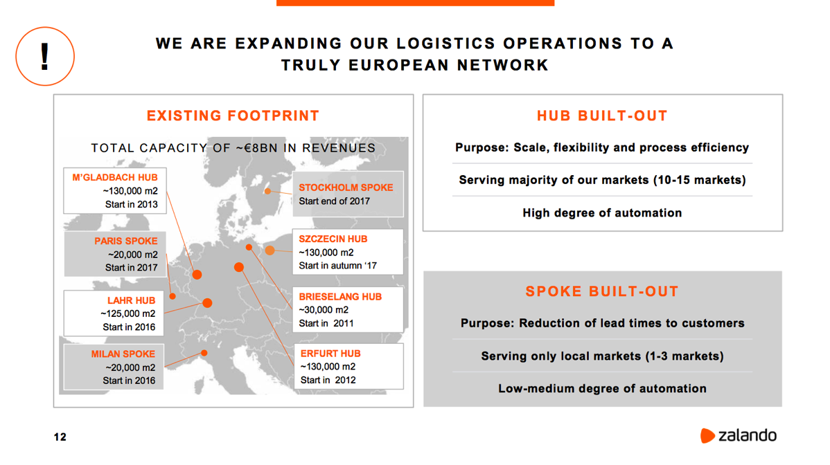 What Zalando Is Doing In Logistics From Fulfillment To Local