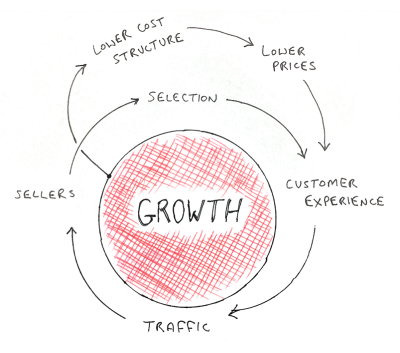 Amazon Growth Cycle via CB Insights