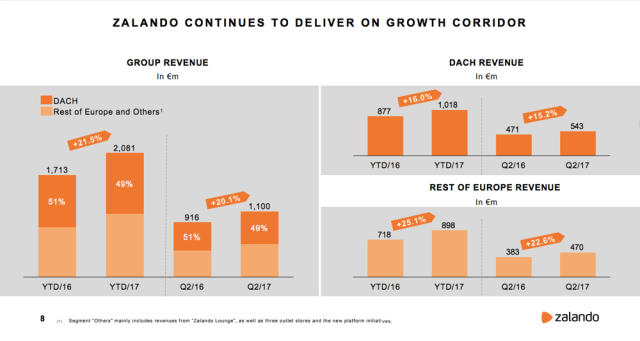 Zalando Services Revenues Grow by 93% This Half-Year fee92047609