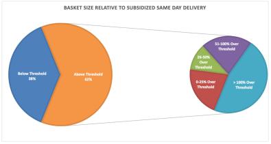 basket sizes