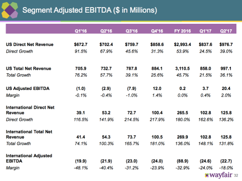 Wayfair Adjusted EBITDA